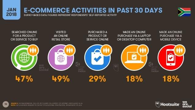 Statistics on Buyers behavior 15