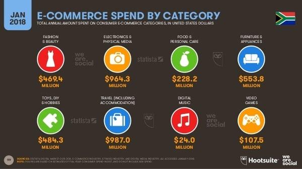 Statistics on Buyers behavior 16