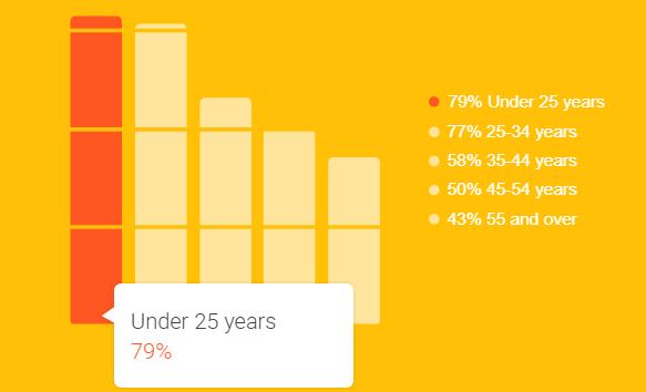 Statistics on Buyers behavior 5