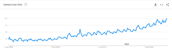 A content strategy isn't just a list of blog posts trends
