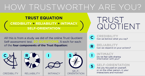 A content strategy isn't just a list of blog posts trust formula