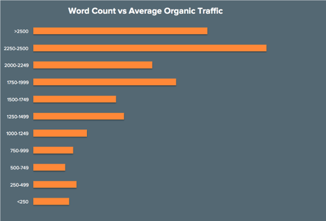 marketing trends word count stats.png
