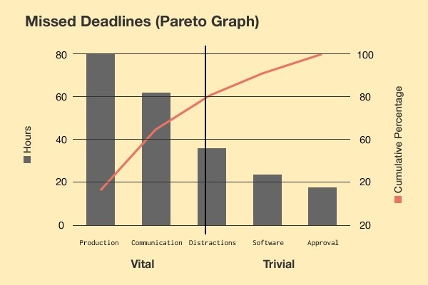 Spitfire Inbound | Example of a Pareto Graph