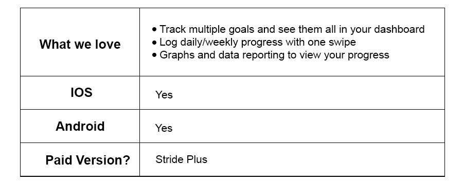 Strides Habit Tracker Productivity Apps.png