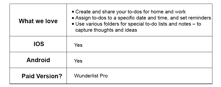 Wunderlist Productivity Apps.png