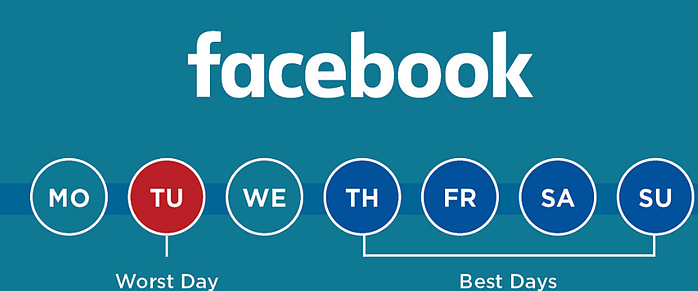 Best times to post to social media Facebook
