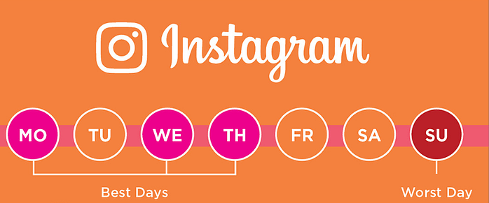 Best times to post to social media Instagram