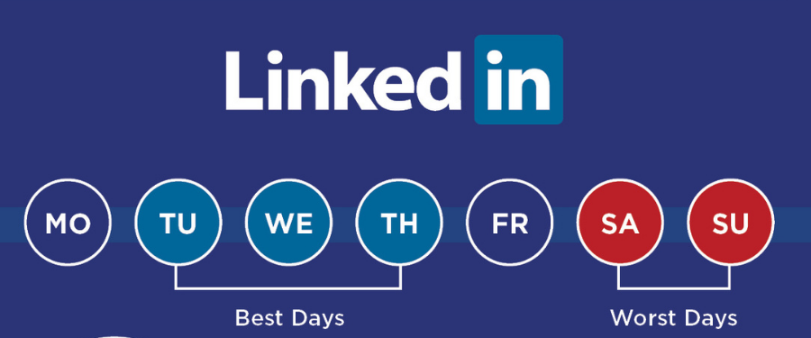 Best times to post to social media linkedin