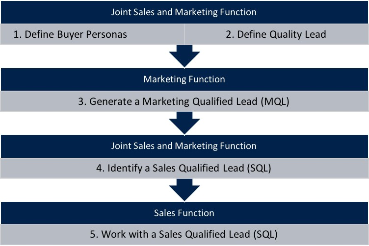 The sales funnel | Aligning sales and marketing | Spitfire Inbound Marketing Agency