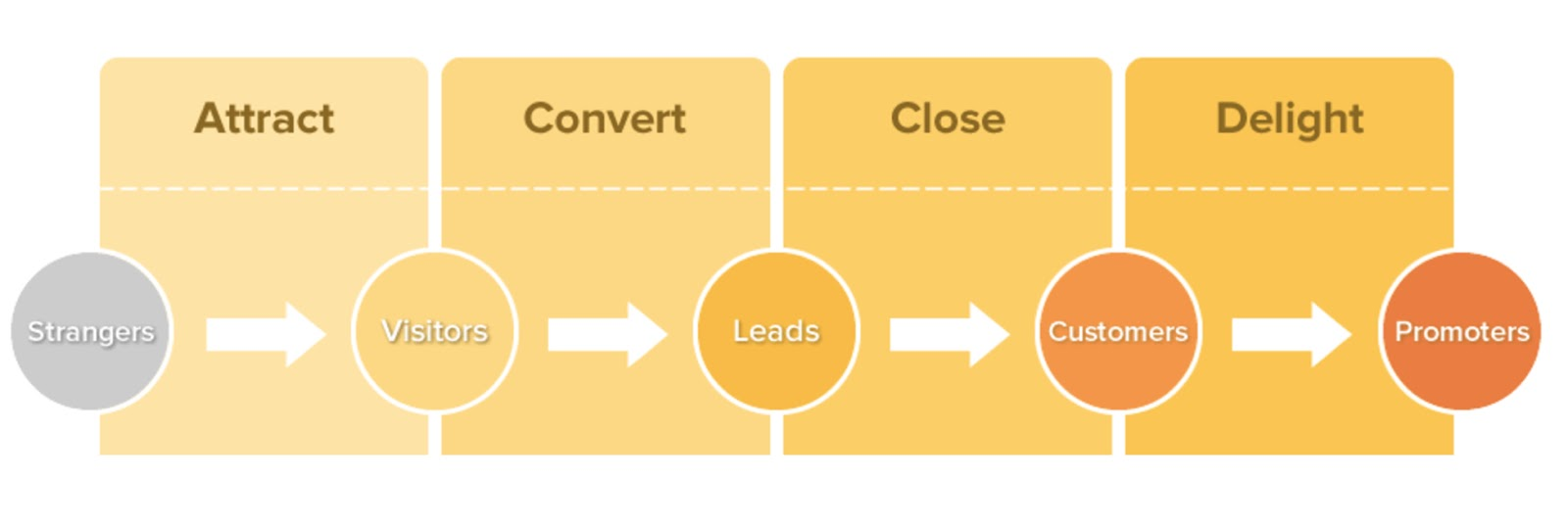 Inbound-Methodology-sales-funnel.jpg