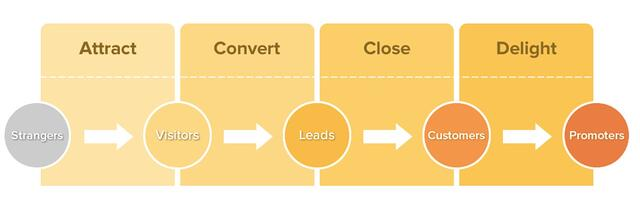 Inbound-Methodology-sales-funnel.jpg