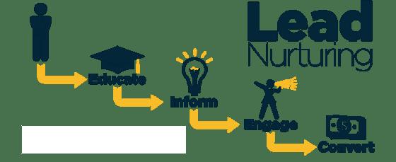 Spitfire Inbound Marketing | lead nurturing process
