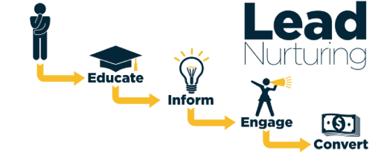 Spitfire Inbound Marketing | lead nurturing process