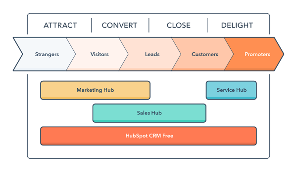 inbound-methodology-service-hub