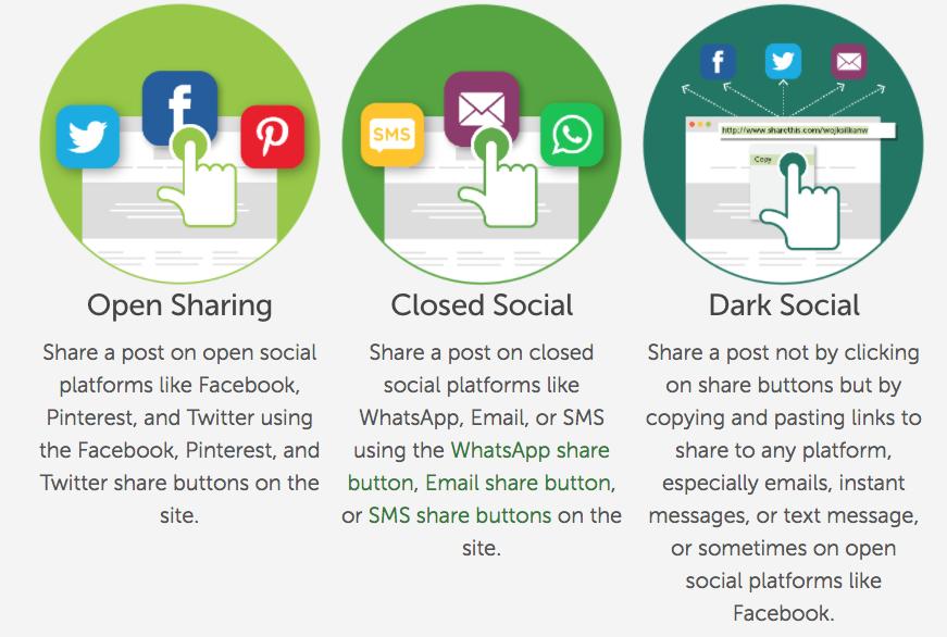 Dark social information