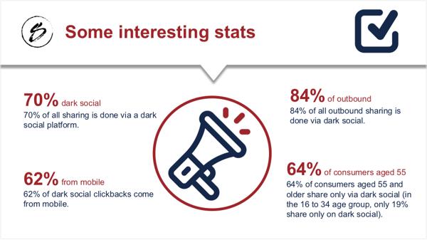 Dark social stats