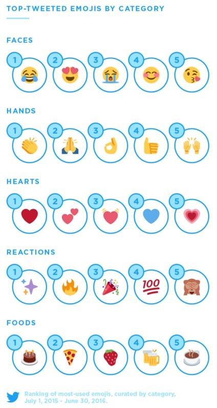 Twitter image about emojis .jpg