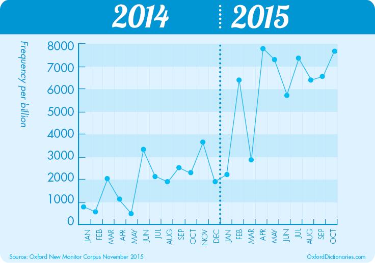 oxford english  graph.png