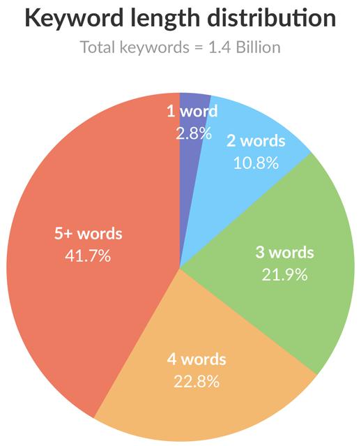 keyword-length-distribution-360909-edited.png