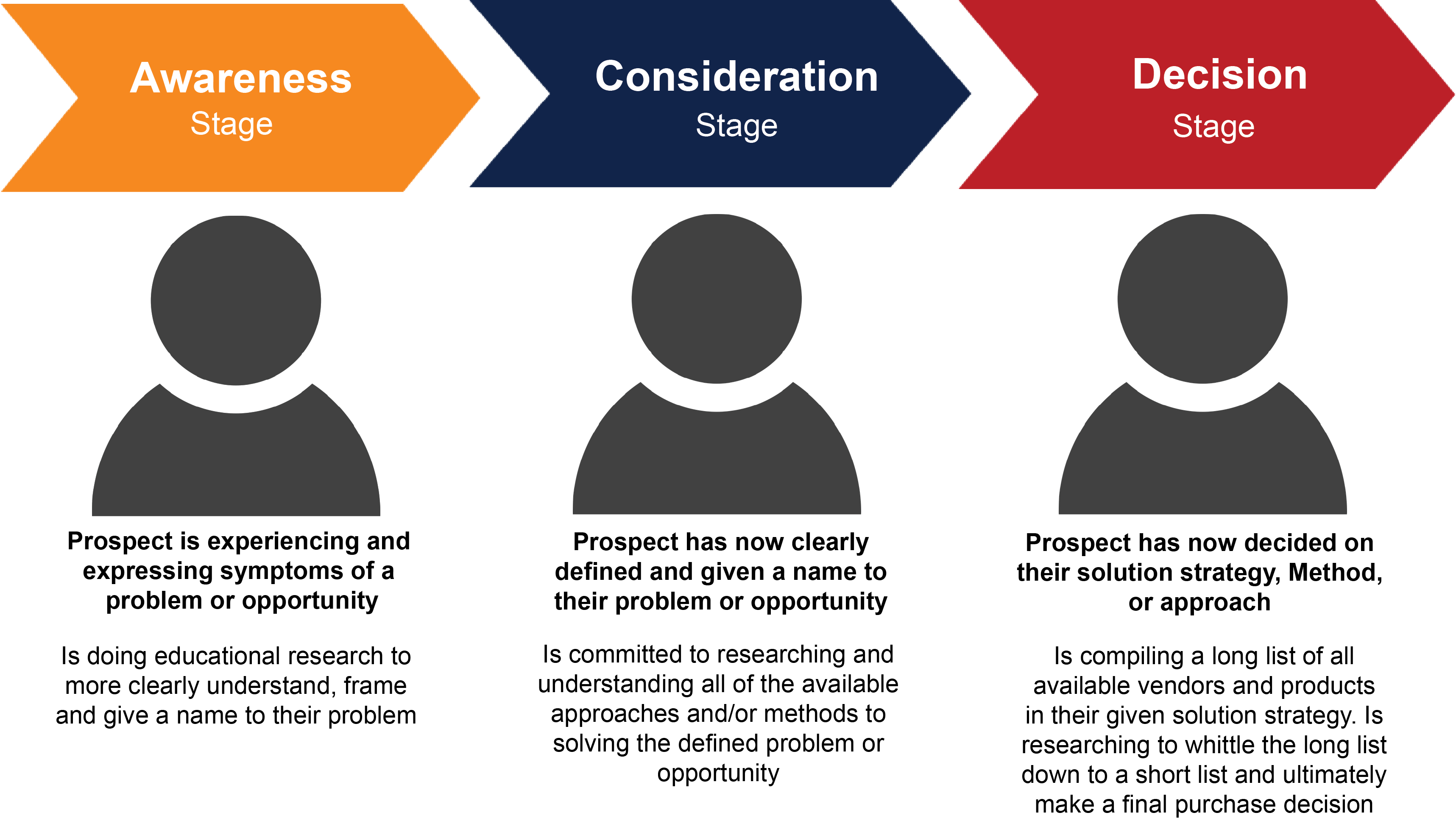 Buyers Journey graphic for blogs.png
