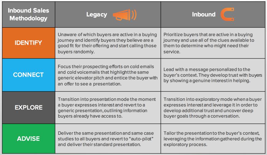 inbound-sales-versus-legacy-sales (1).png