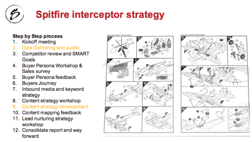How we use the Spitfire Interceptor Strategy to onboard clients