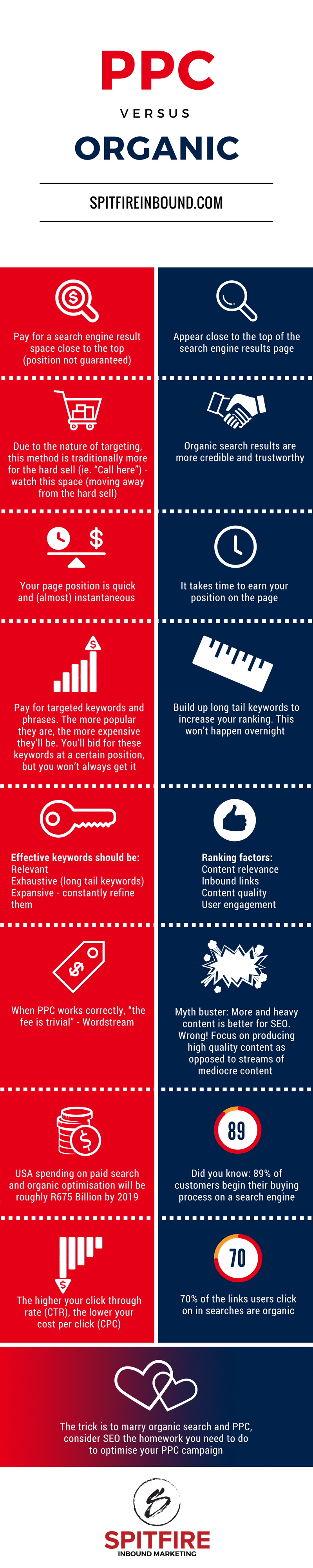 Spitfire Inbound Marketing | PPC vs. SEO Infographic