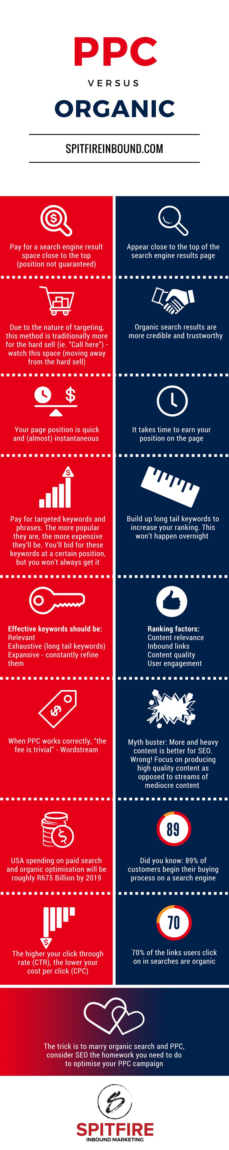 Spitfire Inbound Marketing   PPC vs. SEO Infographic