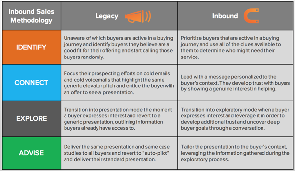 Hubspot inbound sales methodology