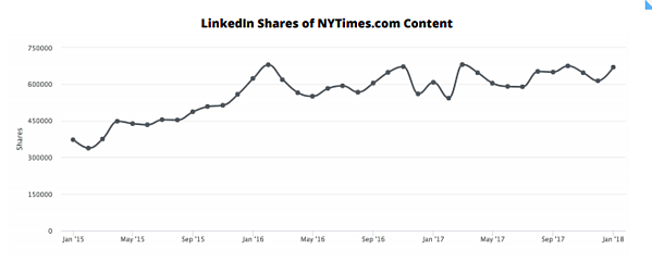 Linkedin shares are on the rise