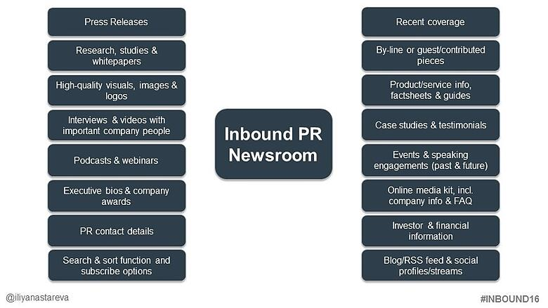 Inbound PR newsroom and what it could look like | Spitfire Inbound