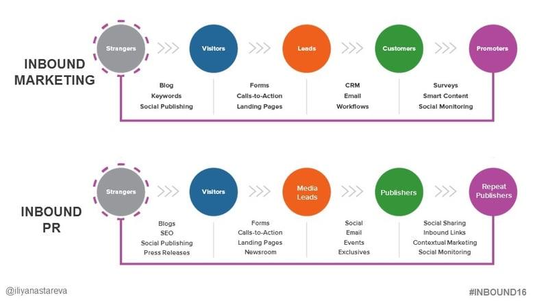 Inbound marketing and Inbound PR and the new inbound PR methodology   Spitfire Inbound