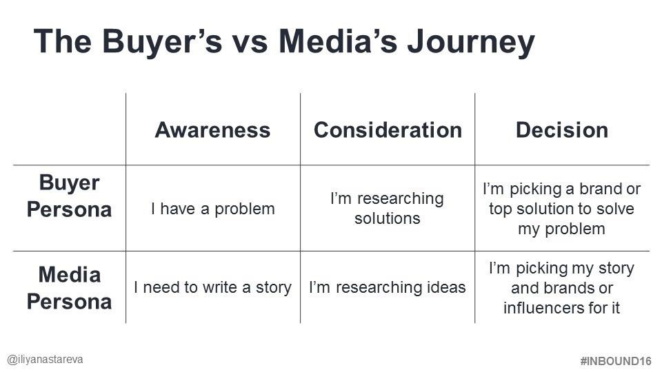 The buyer's journey vs. media journey  suing the Inbound PR strategy