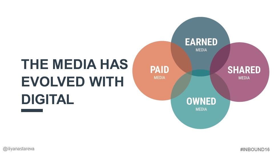Digital media and the PR process | Spitfire Inbound