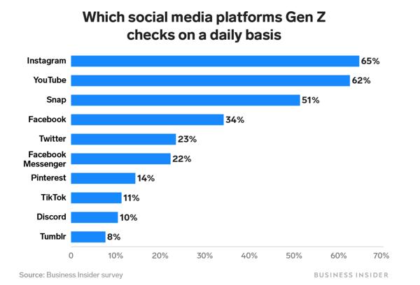 Business Insider Gen Z statistics