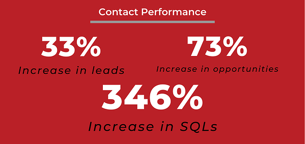 Contact Performance