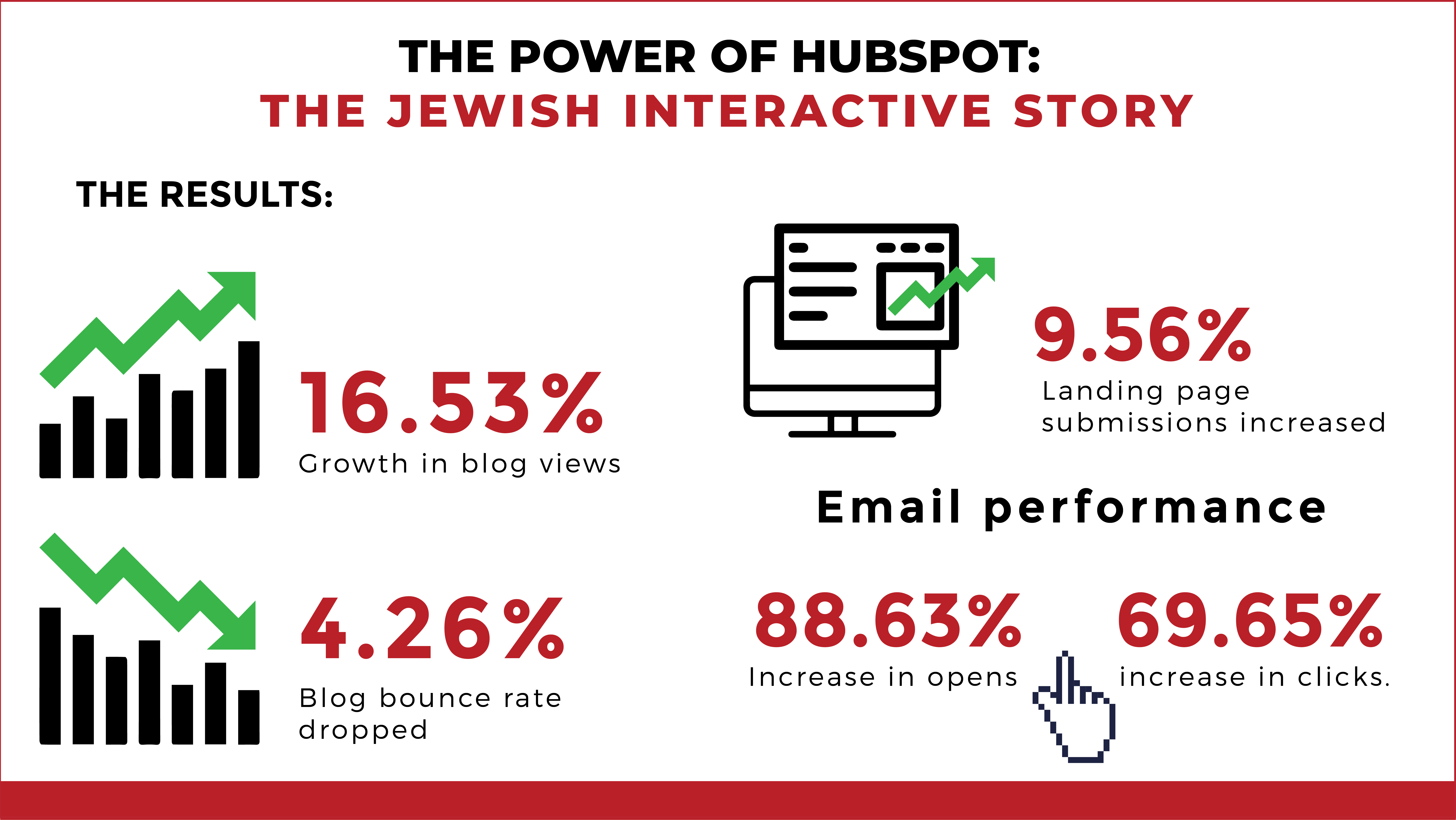 Customer success story - Jewish Interactive