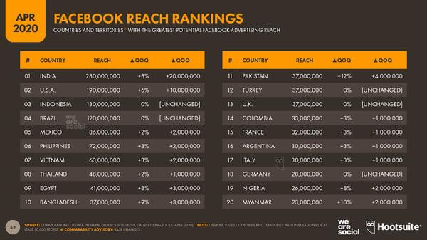 Facebook reach rankings 1