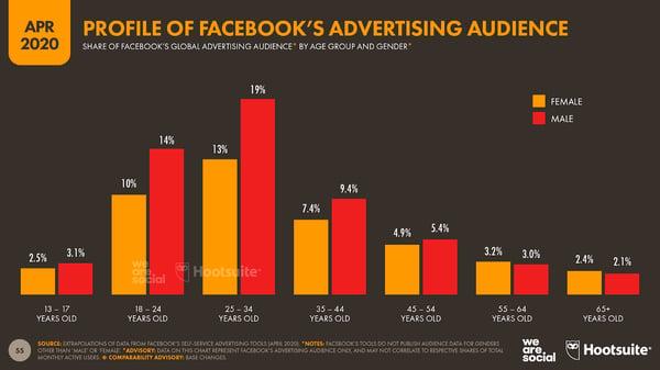 Facebook reach rankings
