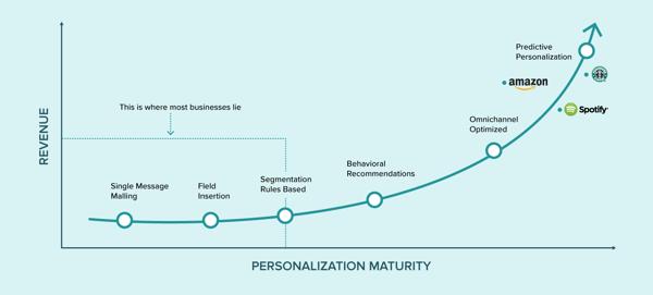Hyper-personalization_Graph