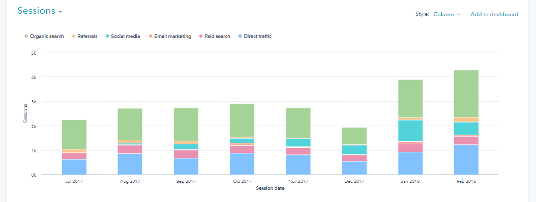 increase in leads from organic traffic case study
