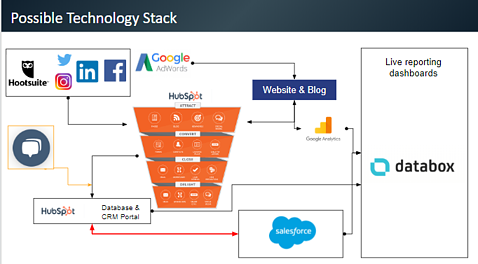 Possible tech stack-1