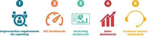 HubSpot Reporting requirements