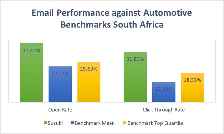SASA email benchmark-1.png