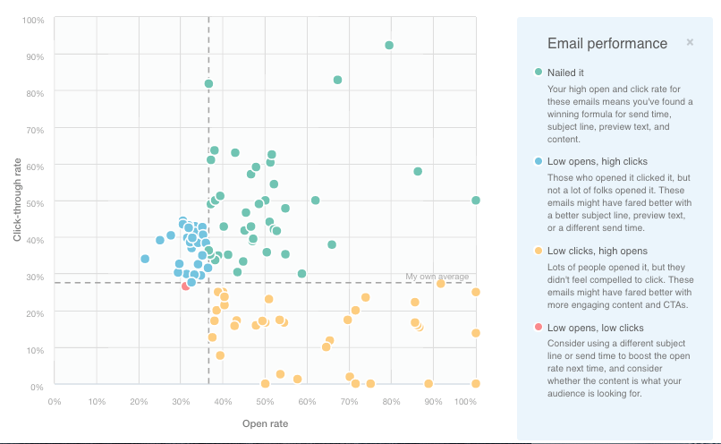 SASA email scatter graph.png