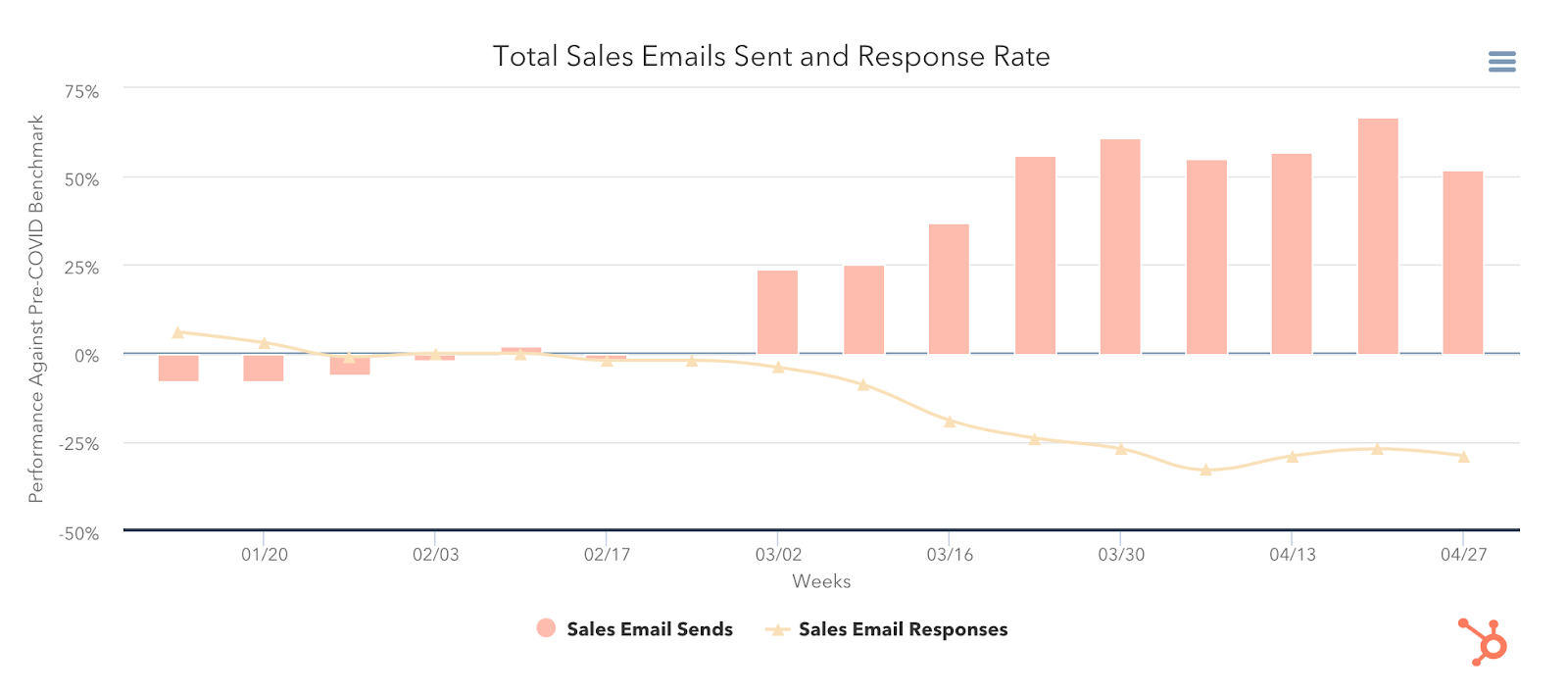 Total sales emails sent