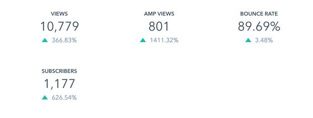 Year on Year Blog Traffic Growth 2017 vs 2018-1