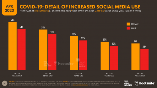 details of increased social media use