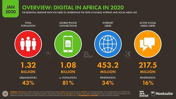 digital-2020-global-digital-overview-january-2020-v01-13-1024