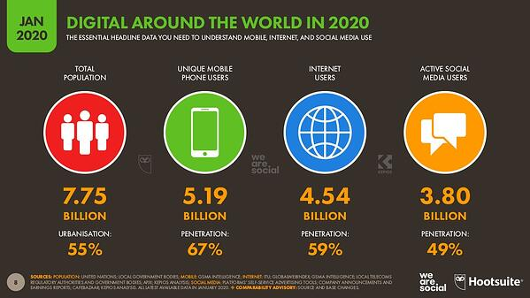 digital-2020-global-digital-overview-january-2020-v01-8-1024